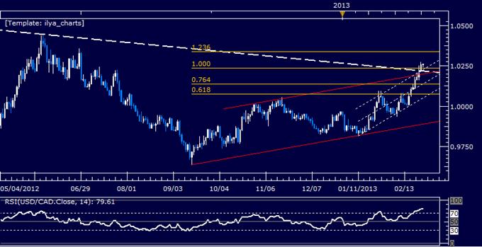 USD/CAD Technical Analysis 02.26.2013