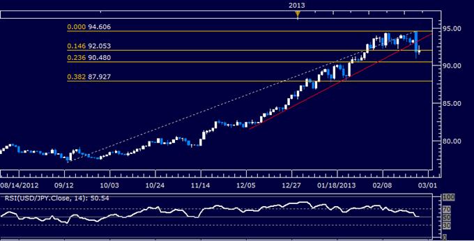 USD/JPY Technical Analysis 02.26.2013