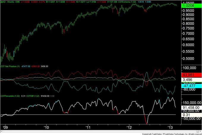 Gold_Trader_Positioning_is_at_Level_Consistent_with_a_Bottom__body_AUD.png, Gold-Trader-Positionierung liegt auf einem mit einem Boden konsistenten Level