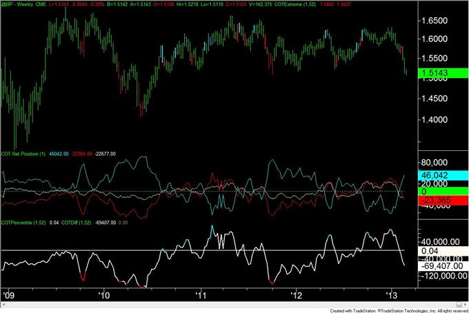 Gold_Trader_Positioning_is_at_Level_Consistent_with_a_Bottom__body_GBP.png, Gold-Trader-Positionierung liegt auf einem mit einem Boden konsistenten Level