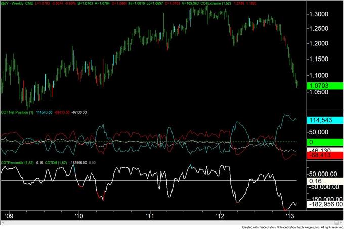 Gold_Trader_Positioning_is_at_Level_Consistent_with_a_Bottom__body_JPY.png, Gold-Trader-Positionierung liegt auf einem mit einem Boden konsistenten Level