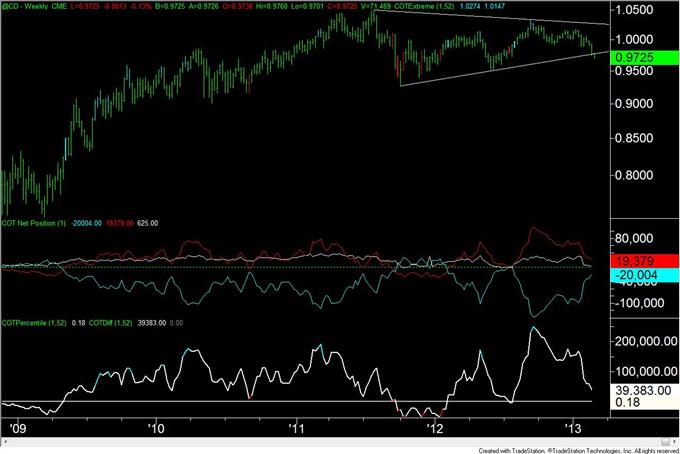 Gold_Trader_Positioning_is_at_Level_Consistent_with_a_Bottom__body_cad.png, Gold-Trader-Positionierung liegt auf einem mit einem Boden konsistenten Level