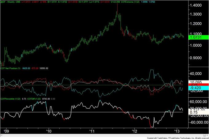 Gold_Trader_Positioning_is_at_Level_Consistent_with_a_Bottom__body_chf.png, Gold-Trader-Positionierung liegt auf einem mit einem Boden konsistenten Level