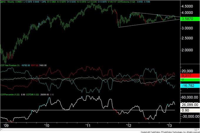 Gold_Trader_Positioning_is_at_Level_Consistent_with_a_Bottom__body_copper.png, Gold-Trader-Positionierung liegt auf einem mit einem Boden konsistenten Level