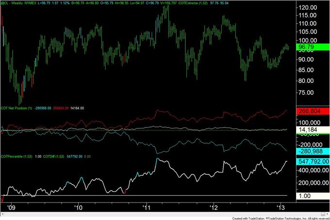 Gold_Trader_Positioning_is_at_Level_Consistent_with_a_Bottom__body_crude.png, Gold-Trader-Positionierung liegt auf einem mit einem Boden konsistenten Level