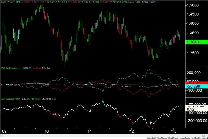 Gold_Trader_Positioning_is_at_Level_Consistent_with_a_Bottom__body_eur.png, Gold-Trader-Positionierung liegt auf einem mit einem Boden konsistenten Level