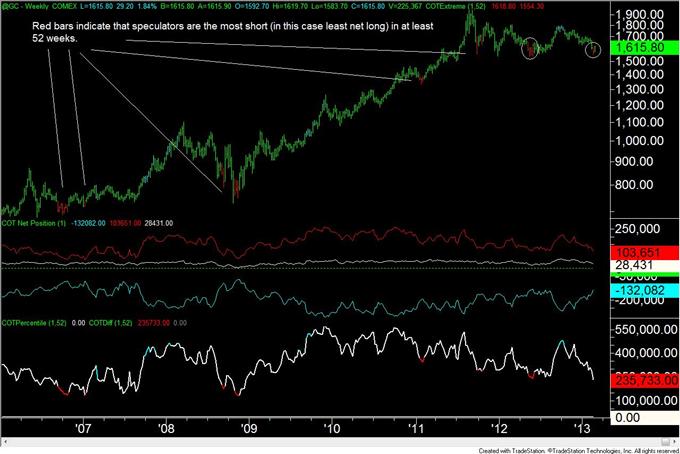 Gold_Trader_Positioning_is_at_Level_Consistent_with_a_Bottom__body_gold.png, Gold-Trader-Positionierung liegt auf einem mit einem Boden konsistenten Level