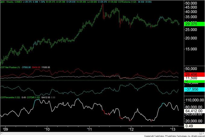 Gold_Trader_Positioning_is_at_Level_Consistent_with_a_Bottom__body_silver.png, Gold-Trader-Positionierung liegt auf einem mit einem Boden konsistenten Level