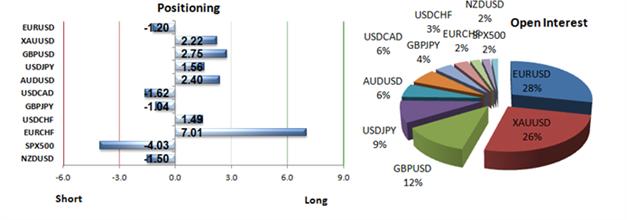 26.02. Technische Analyse - Rohstoffe: Gold, Silber, WTI & Brent Rohöle