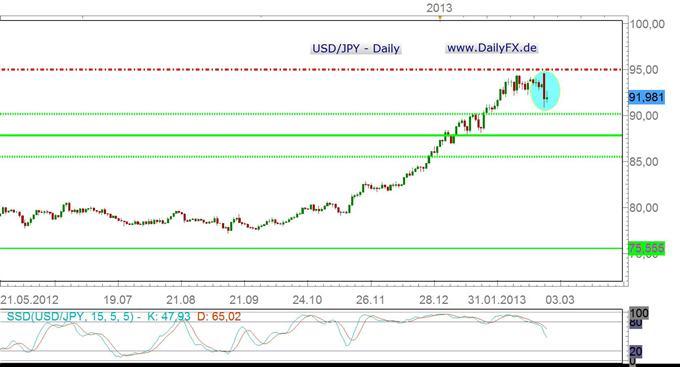 Währungs-Arbitrage: USD/JPY gerät infolge massiver Abschläge im AUD/JPY unter Druck