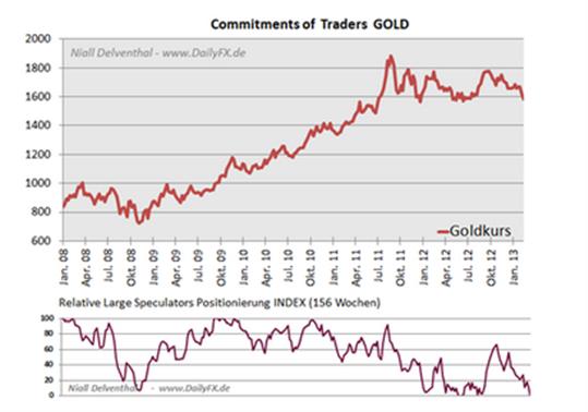 Rohstoffe: Gold Speculative Sentiment Index deutet an Retail-Trader schließen zunehmen ihre Longs