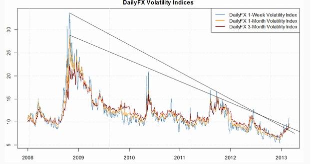 Anziehende_DailyFX-Volatilitaet_favorisiert_Top-Bildung_im_DAX_body_dax4.jpg, Anziehende DailyFX-Volatilität favorisiert Top-Bildung im DAX