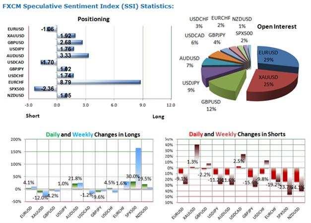 """Euro_Mindestkurs__body_Picture_1.png, """"Euro-Mindestkurs"""" - EUR/CHF - nähert sich wieder der 1,2 und Retail-Trader springen wieder auf  aggressiv Long"""