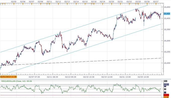 USD Correction on Horizon- AUD Eyes Parity on Dovish RBA