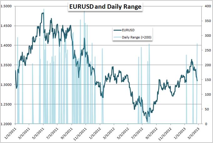 La volatilité fait trembler les paires EUR/USD, USD/JPY et GBP/USD, et bien d'autres