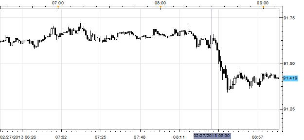 Yen Surges After G7 Clarifies Earlier Statement; USD/JPY Tanks