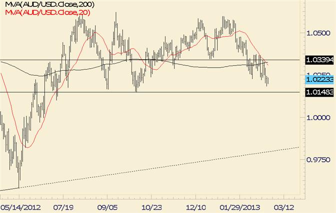 AUD/USD Stubbornly Holding 10200