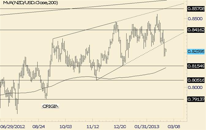 NZD/USD Strength is Corrective