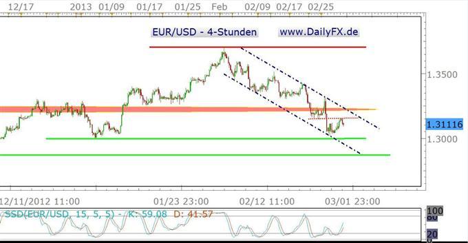 EU Kern-Inflation niedriger als erwartet, Euro leidet unter Zinssenkungsspekulationen