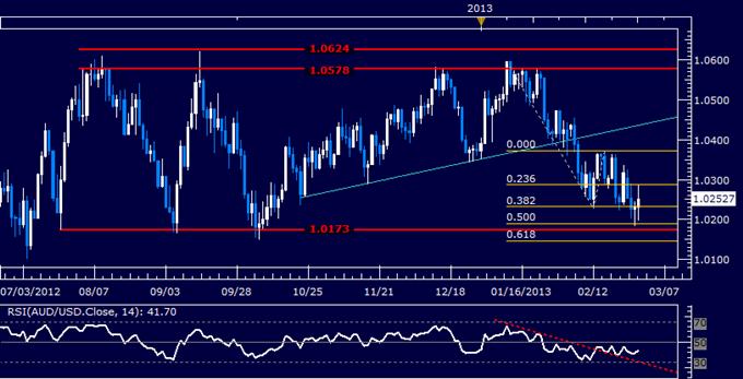 AUD/USD Technical Analysis 02.28.2013