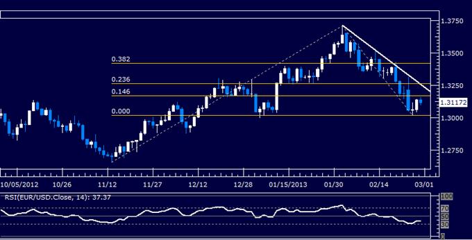 EUR/USD Technical Analysis 02.28.2013