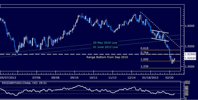 GBP/USD Technical Analysis 02.28.2013