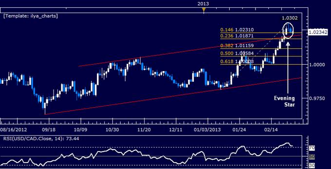 USD/CAD Technical Analysis 02.28.2013