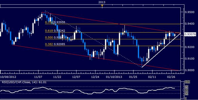 USD/CHF Technical Analysis 02.28.2013
