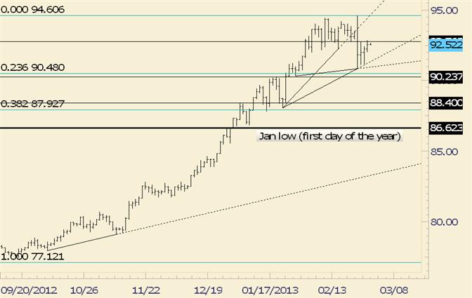 USD/JPY Breakdown Level Responds as Resistance