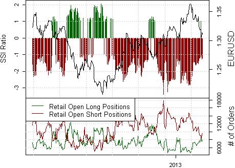 Euro Breakdown zweifelhaft, da Überzeugung der Massen fehlt
