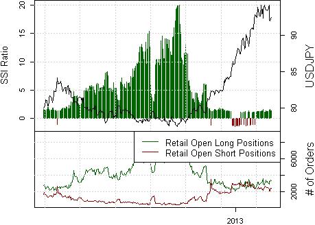 Japanische Yen Wende unterwegs