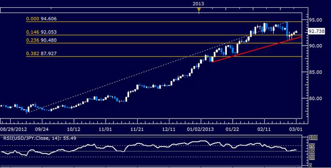 USD/JPY Technical Analysis 03.01.2013