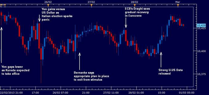 US Dollar Flat as Yen Strengthens but Euro Concerns Resurface