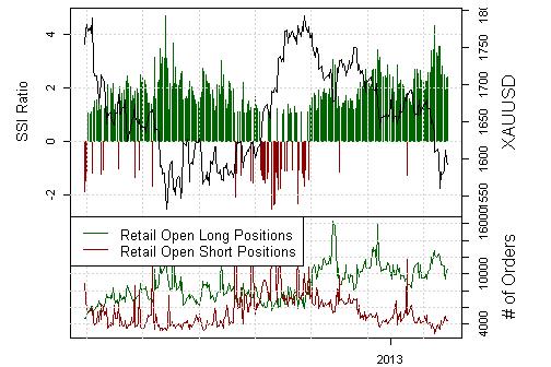 Gold_und_Silbe_body_Picture_3.png, Gold: Retail-Trader stemmen sich gegen den Trend - Markttendenz fallend