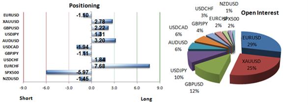 Gold_und_Silbe_body_Picture_4.png, Gold: Retail-Trader stemmen sich gegen den Trend - Markttendenz fallend
