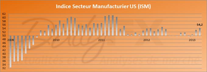 Les indices de confiance en hausse aux Etats-Unis