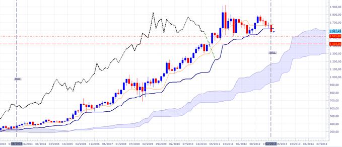 XAU/USD: Signal de vente en donnée mensuelle