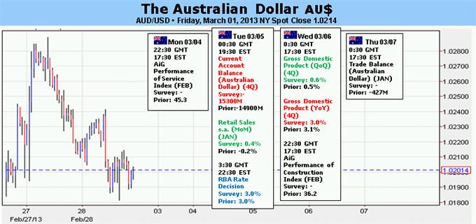 Prévision du dollar australien assombrie avant la décision de taux de la RBA