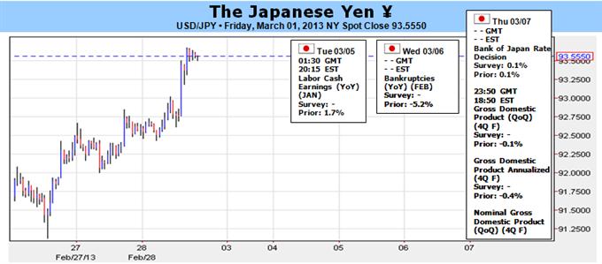 Yen_Strength_Contingent_on_American_and_Italian_Political_Risks_body_Picture_1.png, Yen Stärke hängt von amerikanischen und italienischen politischen Risiken ab