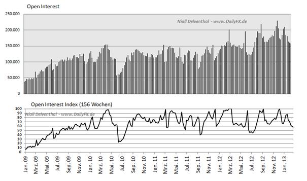 AUD_NON_COMM_body_Picture_2.png, AUD/USD Non Commercials reduzieren Long-Positionen vor RBA Zinssitzung