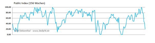 AUD_NON_COMM_body_Picture_3.png, AUD/USD Non Commercials reduzieren Long-Positionen vor RBA Zinssitzung
