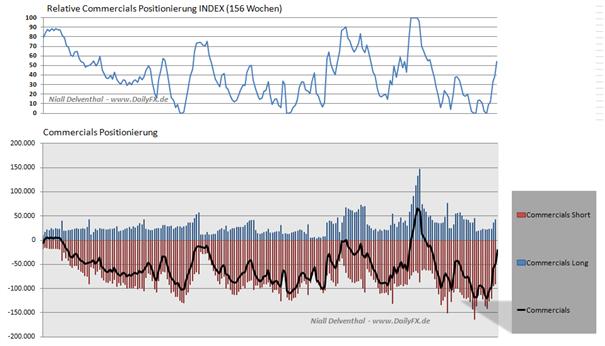 AUD_NON_COMM_body_Picture_4.png, AUD/USD Non Commercials reduzieren Long-Positionen vor RBA Zinssitzung