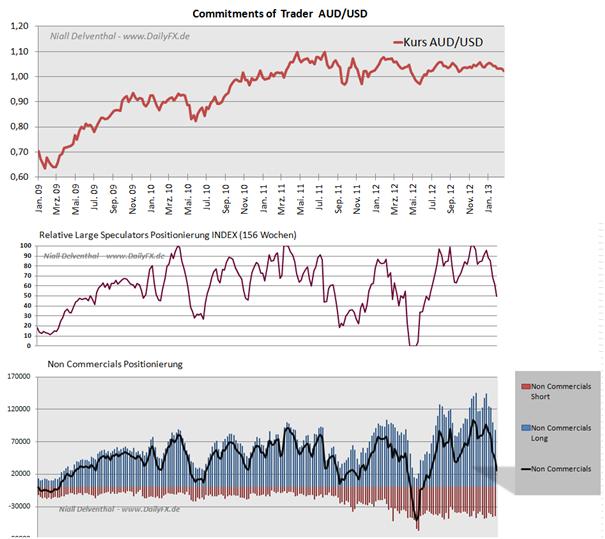 AUD_NON_COMM_body_Picture_5.png, AUD/USD Non Commercials reduzieren Long-Positionen vor RBA Zinssitzung
