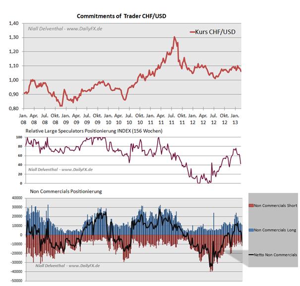 COT_Daten_deuten_auf_keine_Zuversicht_in_den_Schweizer_Franken_body_Picture_5.png, CFTC Kennzahlen deuten auf keine Zuversicht in den Schweizer Franken