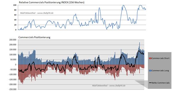 COT_Daten_wenig_veraendert__body_Picture_4.png, COT Daten wenig verändert im Japanischen Yen