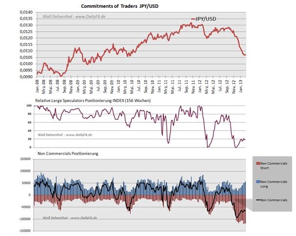 COT_Daten_wenig_veraendert__body_Picture_5.png, COT Daten wenig verändert im Japanischen Yen