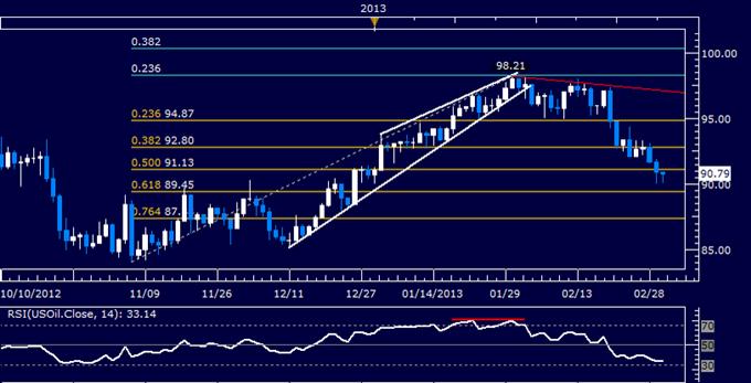 Crude Oil, Gold warten auf Meeting der Eurogruppe für Orientierungshilfe
