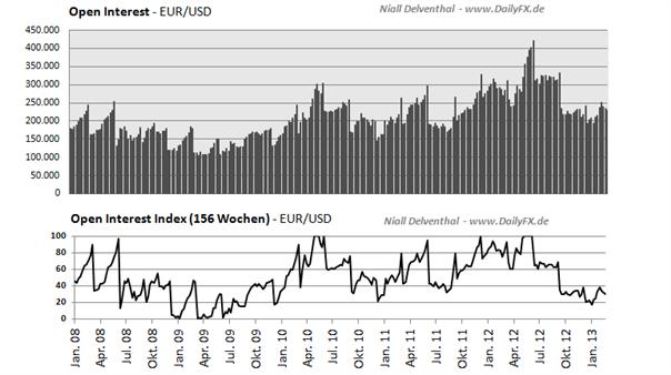 Den_Februar_reduzierten_Non_Commer_body_Picture_2.png, Den ganzen Febraur reduzierten die Non Commercials ihre bullishe Haltung -  4 bearishe Wochen für den EUR/USD