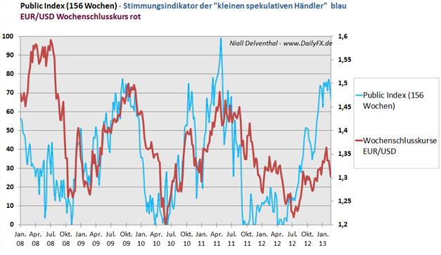 Den_Februar_reduzierten_Non_Commer_body_Picture_3.png, Den ganzen Febraur reduzierten die Non Commercials ihre bullishe Haltung -  4 bearishe Wochen für den EUR/USD
