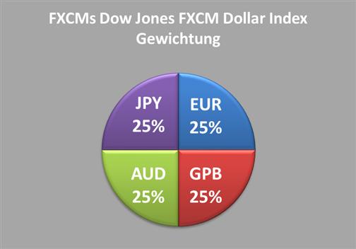 USDollarCOT_body_Chart_3.png, Großspekulanten zeigen sich bullish im ICE Futures U.S. Dollar Index